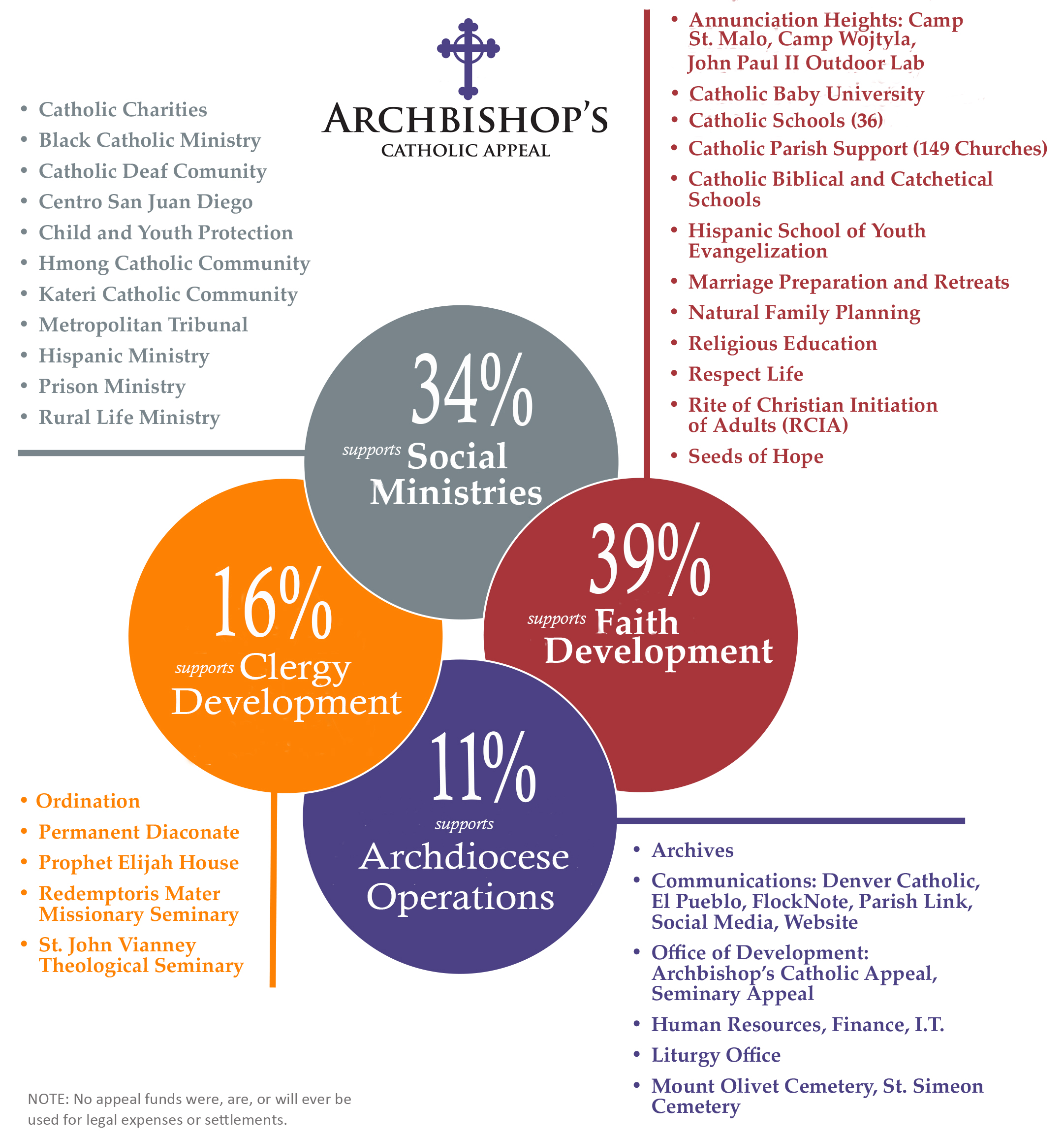 Archdiocese of Denver Ministries